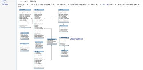 WordPress データベース関連図