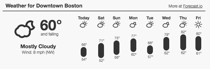 Forecast_Blog__Forecast_Embeds